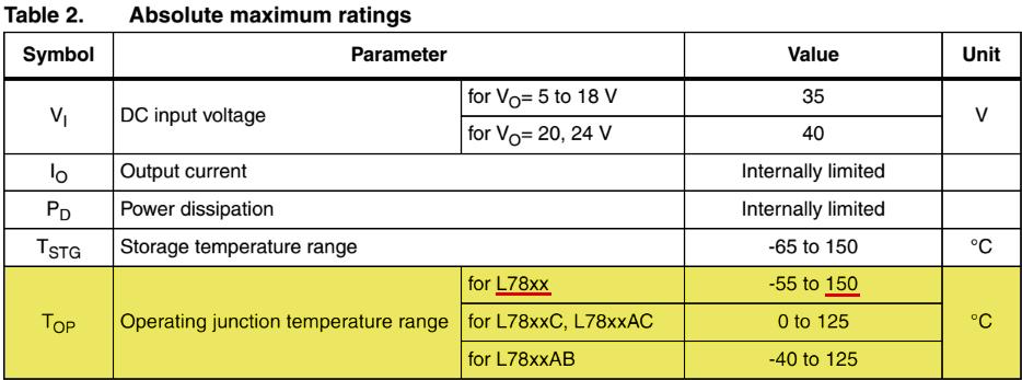 Max-ratings