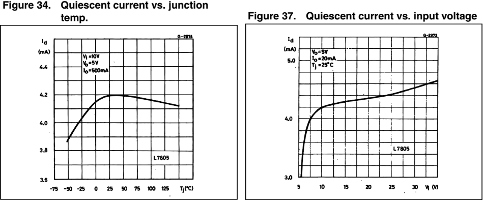quiescent current-7805-wykres