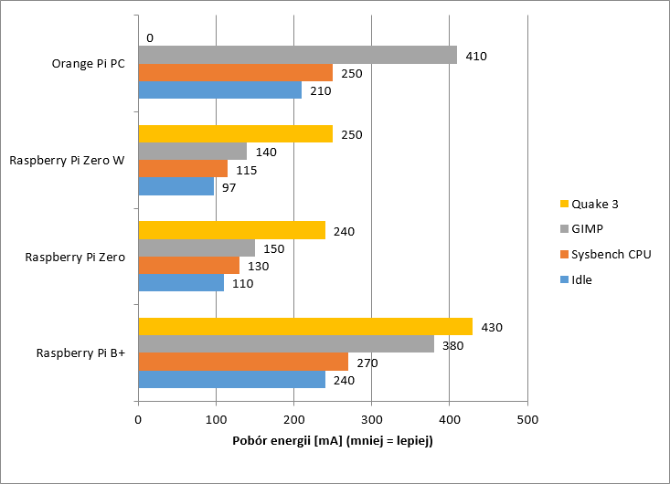 pobor-energii-wykres