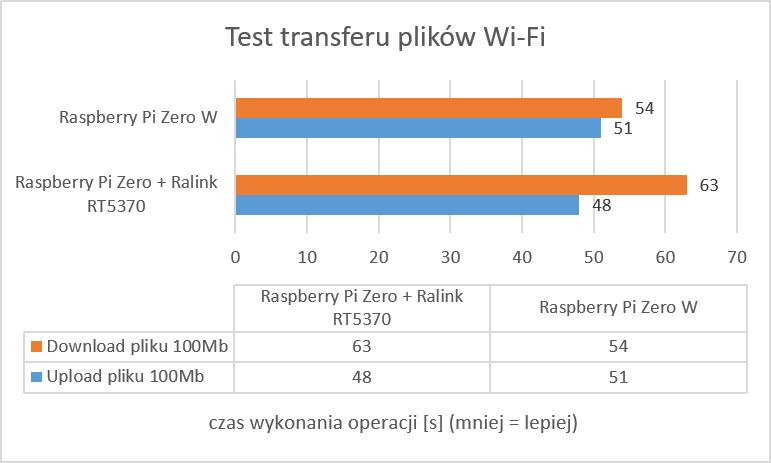 transfer-plikow-wifi