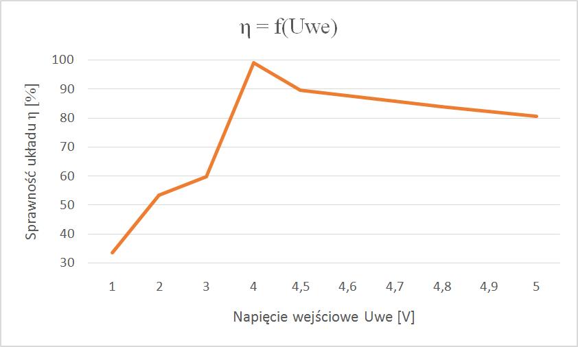 wykres n-f-uwe